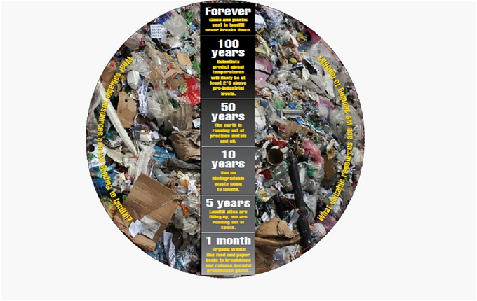 Standing on the edge of a landfill site, what materials could have been easily recycled?