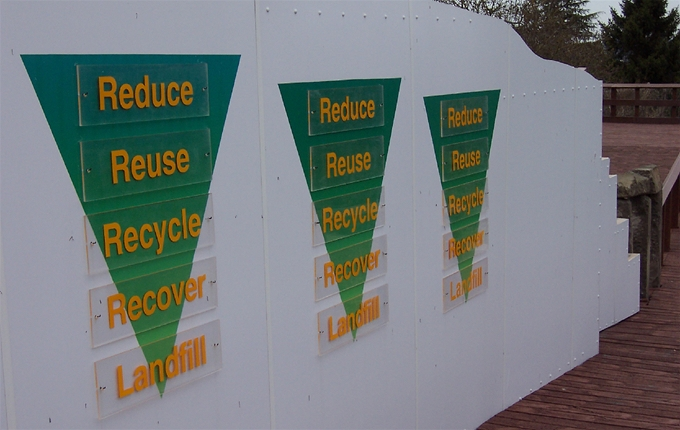 The Waste Hierarchy: Placing these actions into the order of best environmental outcome.