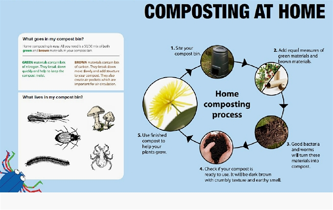 Composting at home is a good way to turn uncooked food waste into a valuable resource for your garden.